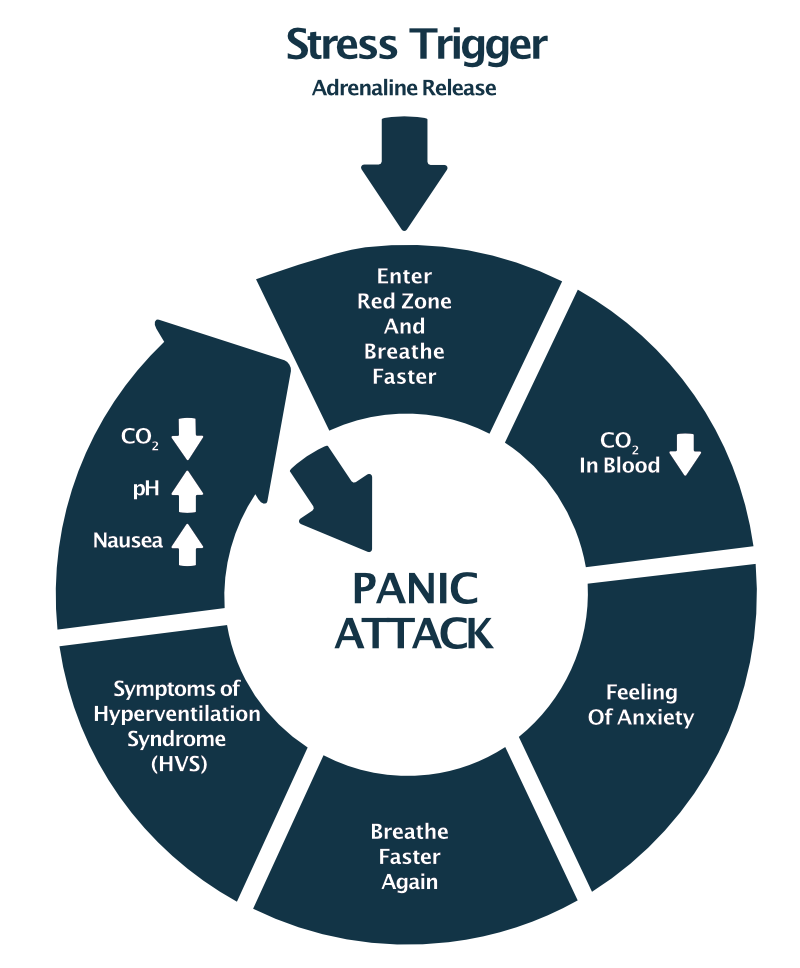 Anxiety trigger - stress spiral